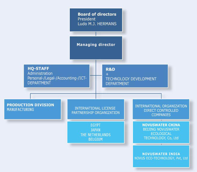 organizational structure at general electric essay